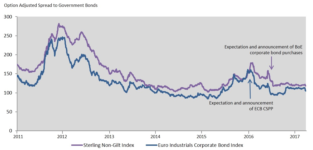 Is volatility dead? No, sell credit  - Bond Issues